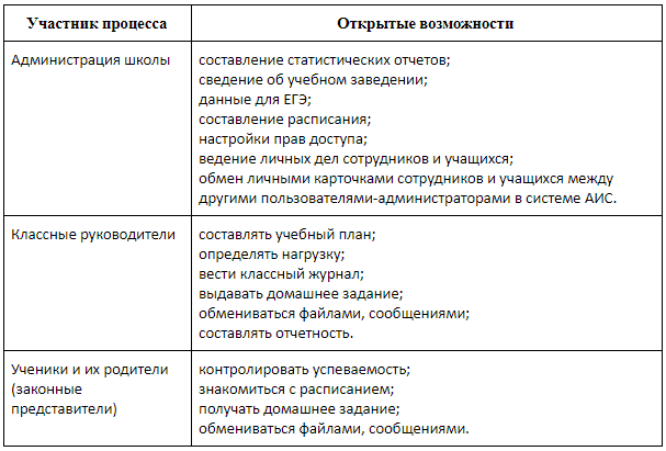 Возможности участников